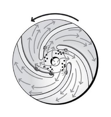 Centrifugaalpomp cavitatie waaier